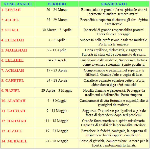 tabella-nomi-angeli-italiana-1