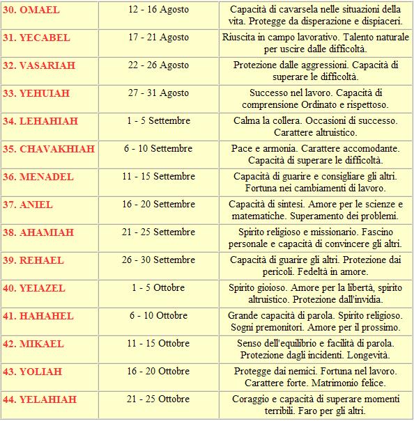 tabella-nomi-angeli-italiana-3