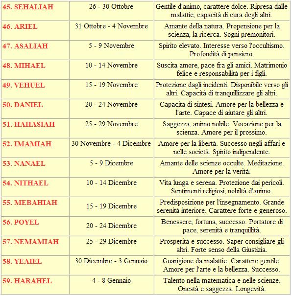 tabella-nomi-angeli-italiana-4