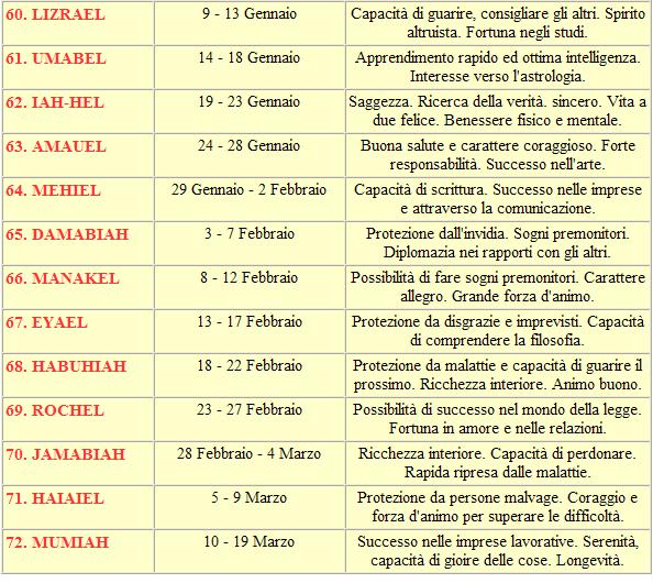 tabella-nomi-angeli-italiana-5